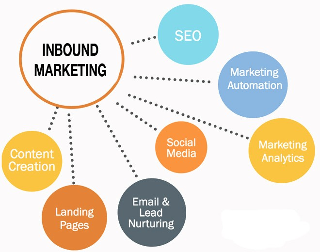 Effective Tactics for Inbound Marketing